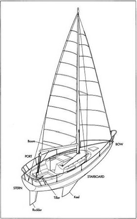 RCSails - Sail and Power Boat Models